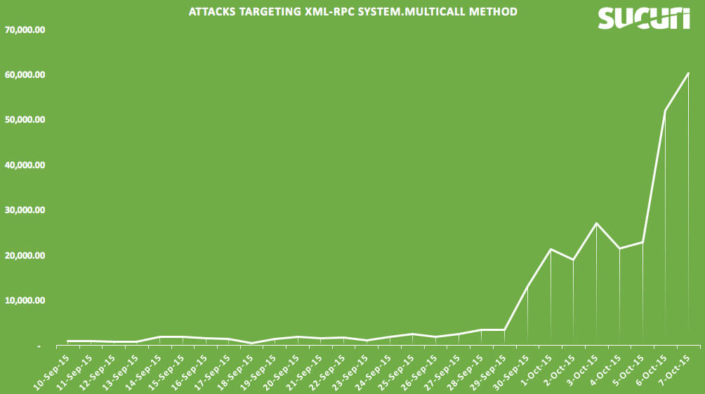 Attacker via system.multicall i XML-RPC